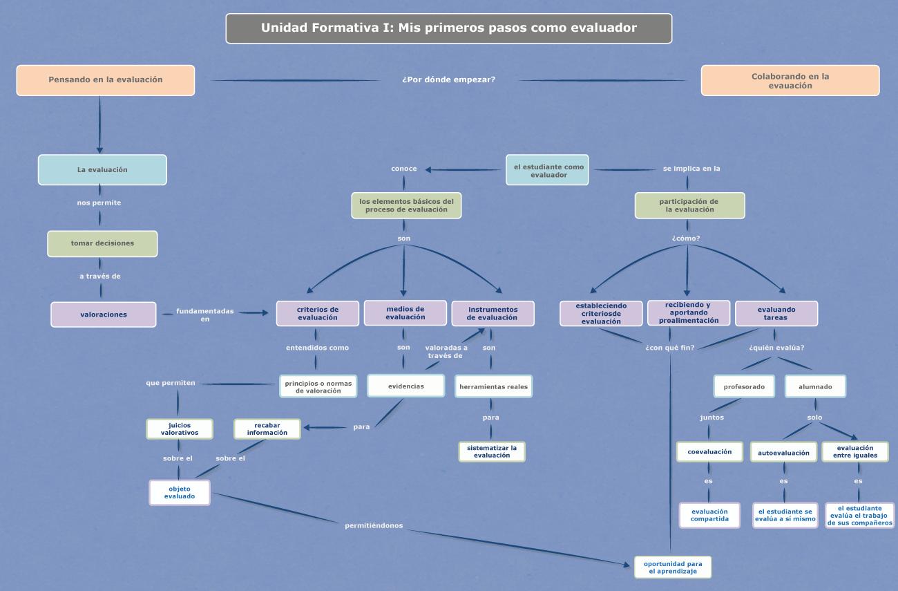 mapa conceptual de la unidad formativa 1